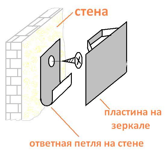 Способ крепления на стене